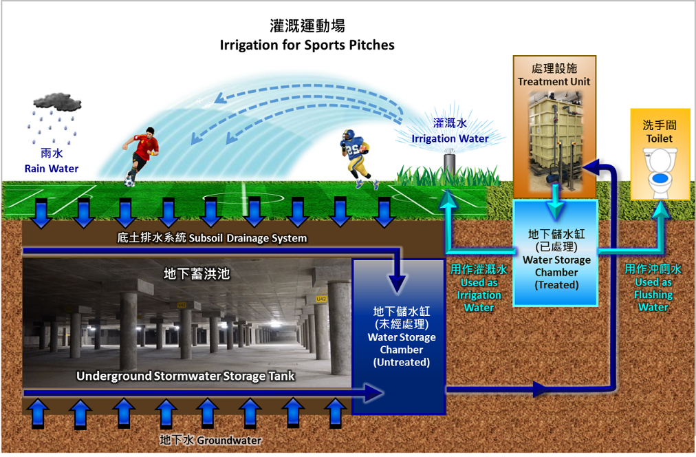Underground Stormwater Storage Scheme International